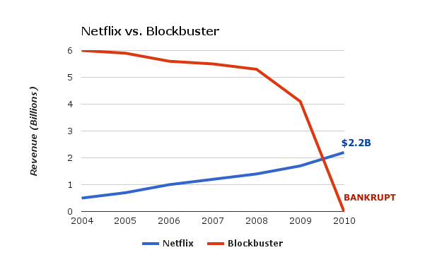 netflix versus blockbuster versus video on demand Netflix vs blockbuster recent up rises have become a problem for netflix examples include video on demand, youtube and itunes just to name a few.