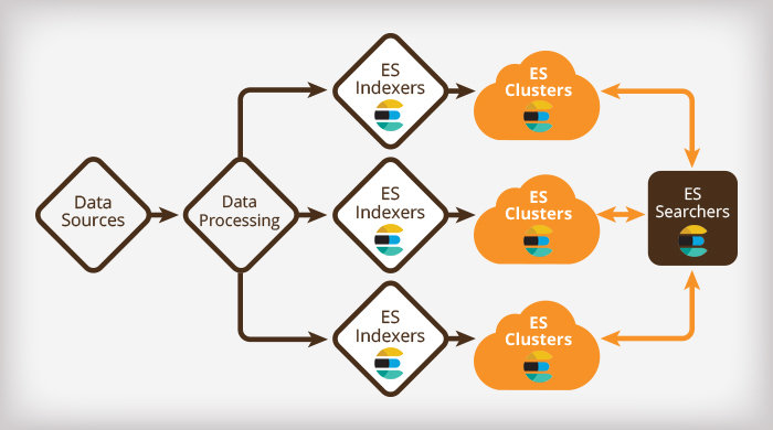 Elasticsearch: Data Modeling