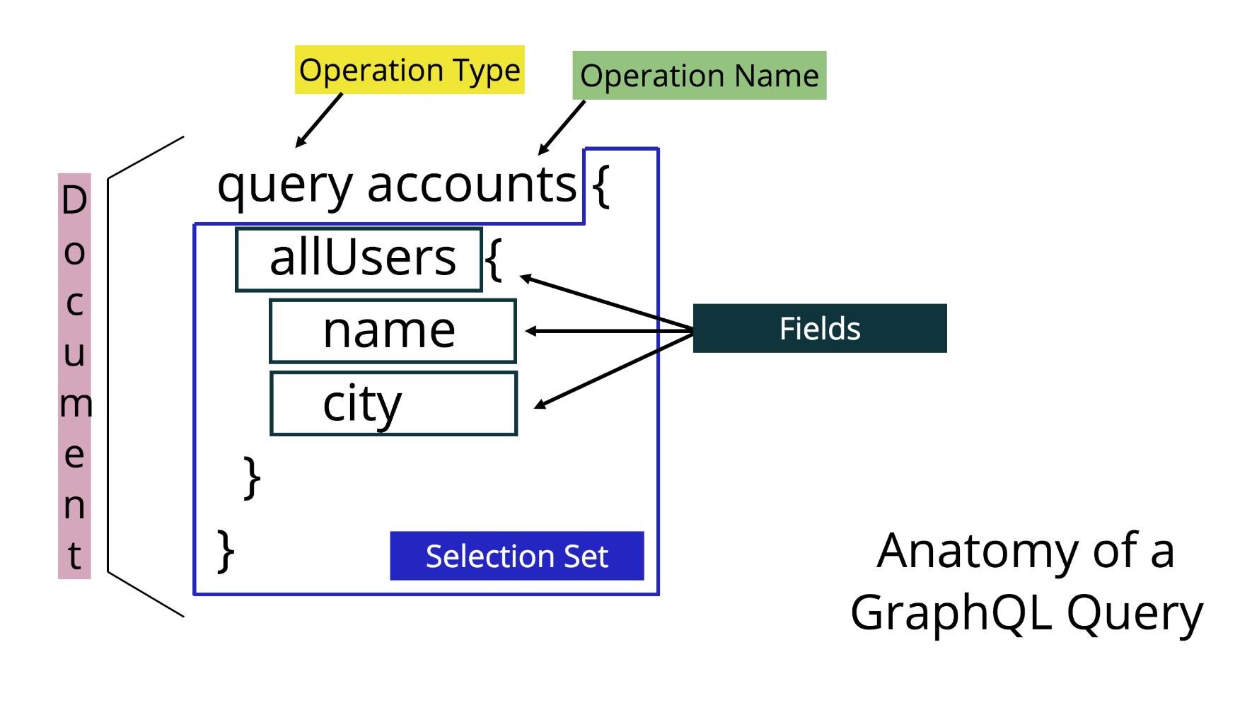 Graphql Playground Variables