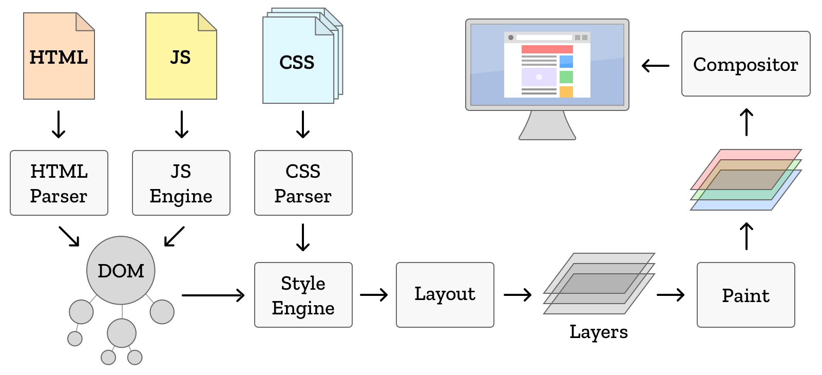 how to change css property in javascript