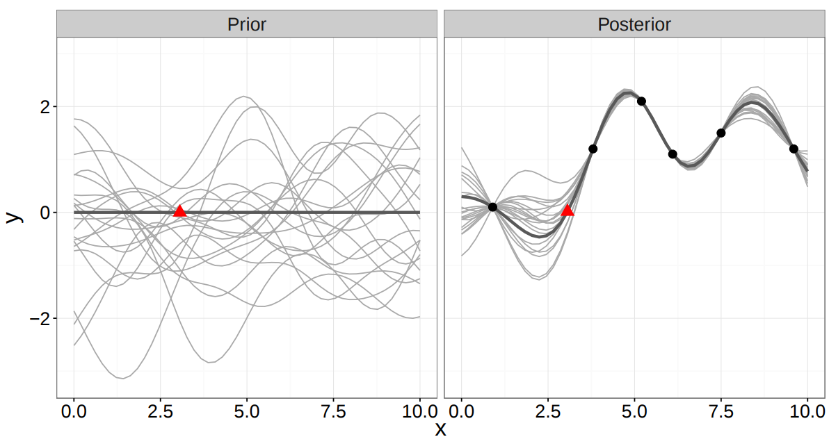 Custom PyMC3 nonparametric Bayesian models built on top of