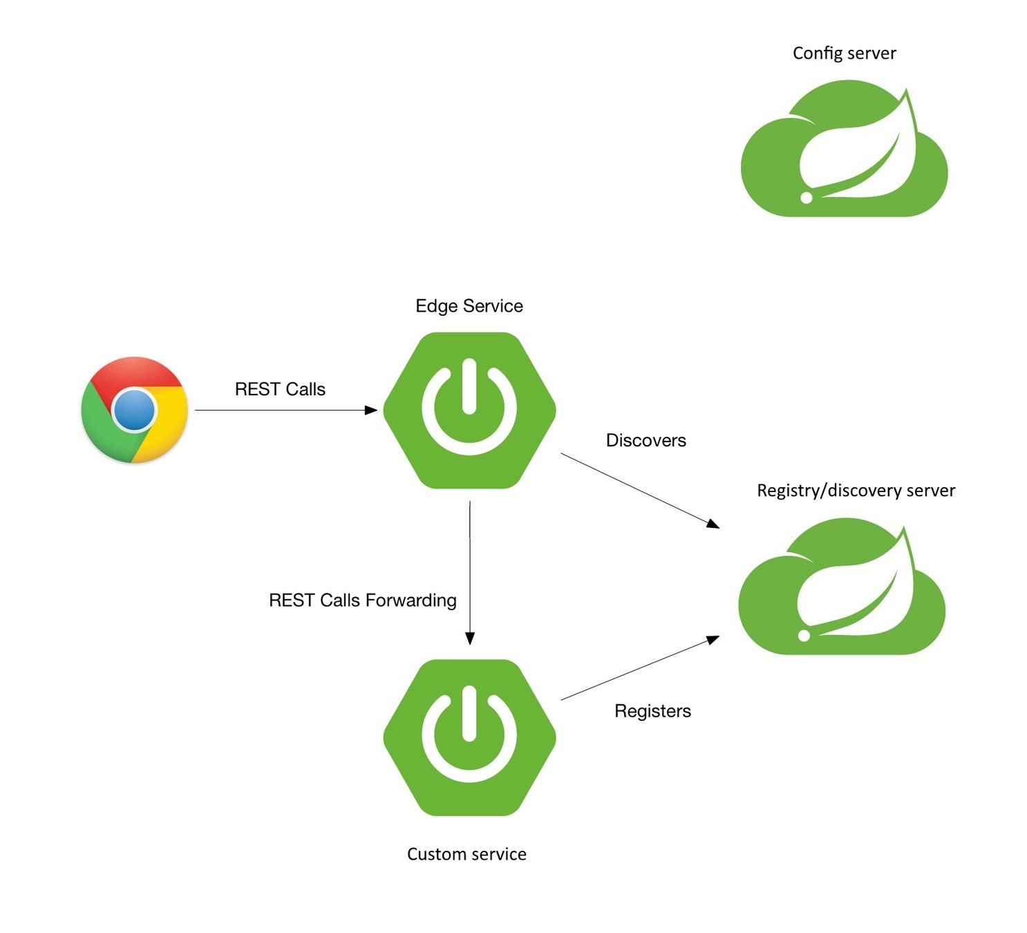 Nástroje a knihovny pro Microservice architekturu