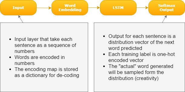 Deep Learning with Keras : Building an AI that Talks like