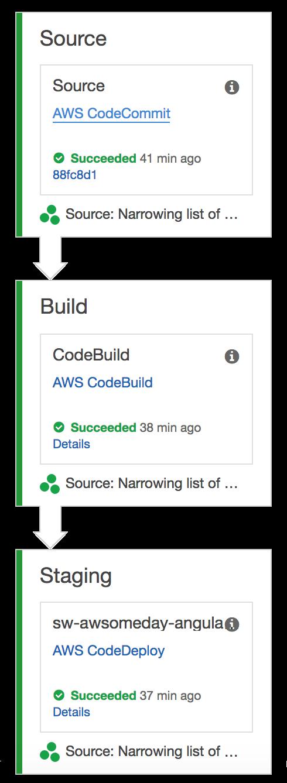 AWSomeDay-AWS Code* Tools