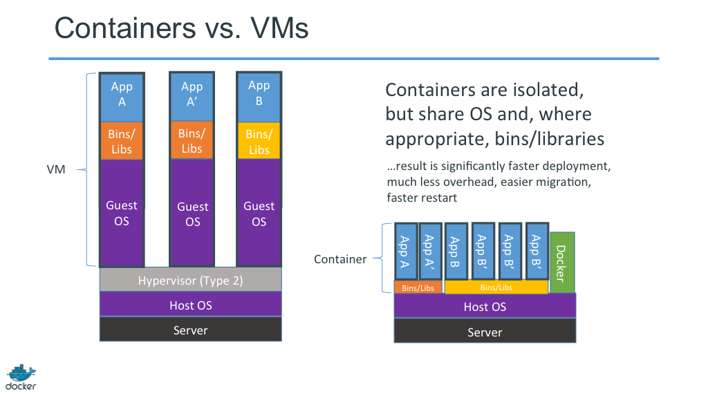 Docker vs VMs