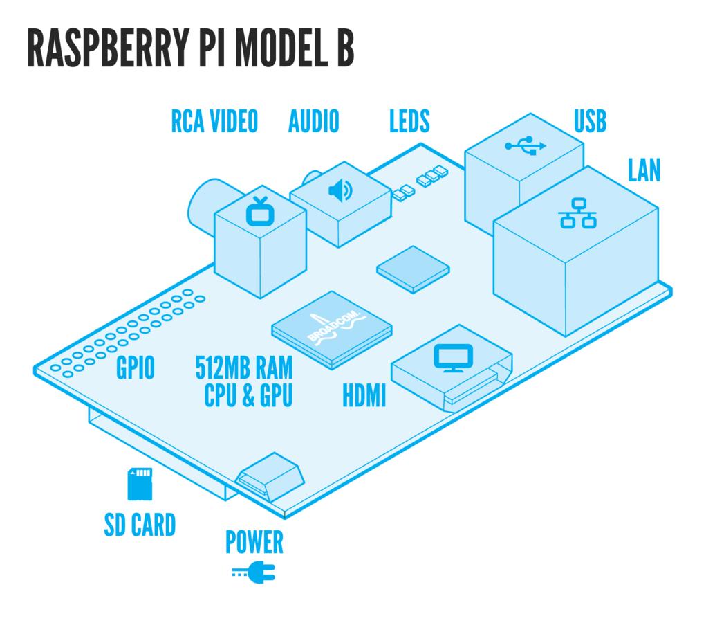 Monitor HBase w/Raspberry Pi