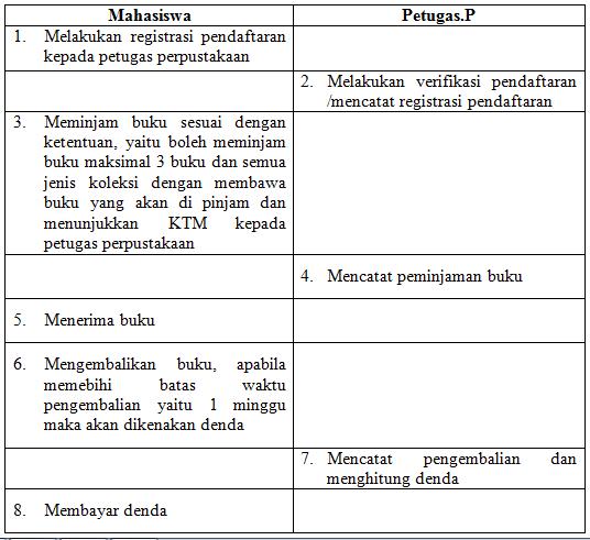 Analisis berorientasi objek by dwiilhamtri scenario use case ccuart Images