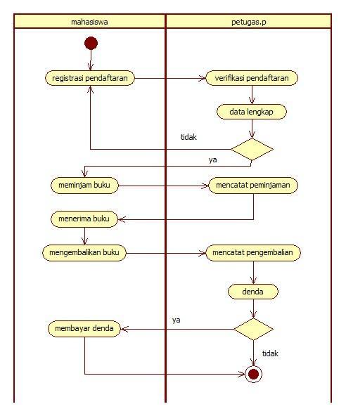 Activity diagram pinjam buku wiring diagram batman rh ilhamtridwi blogspot com activity diagram example sequence diagram ccuart Image collections