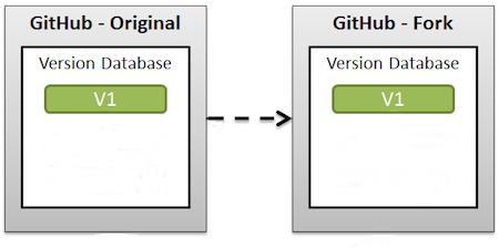 git github/gitlab gitflow