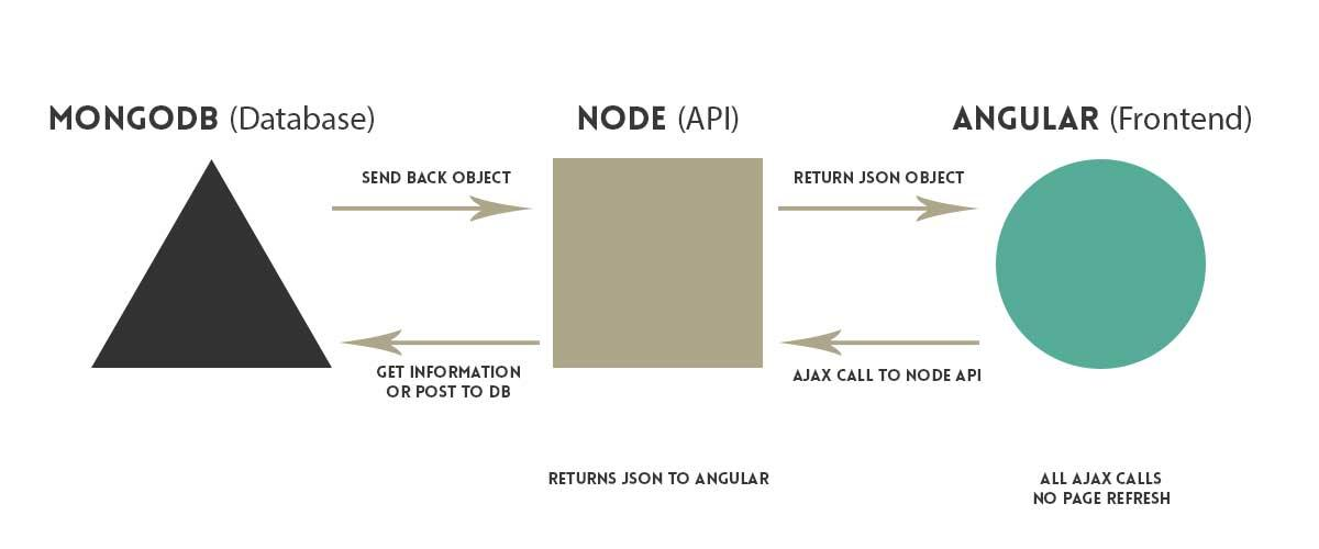 Building realtime apps using nodesocket mongo and angular by min set for mean stack ccuart Gallery