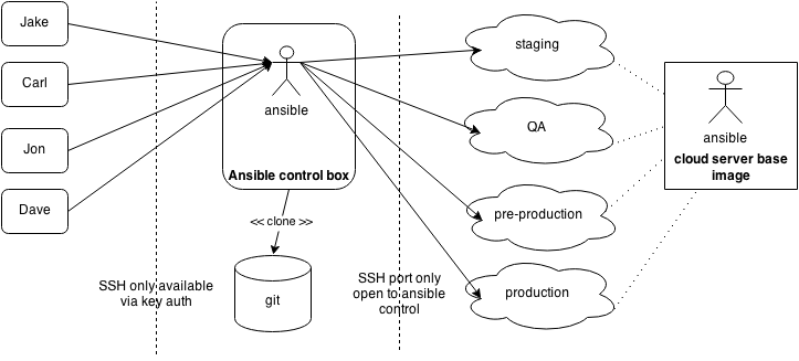 Copy of Ansible