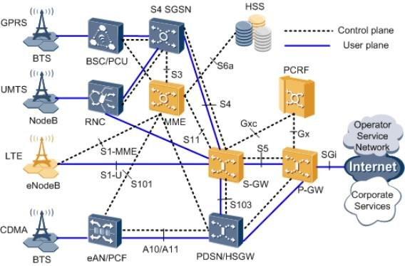 Arquitectura y evolucion de redes moviles by leonardo for Architecture 4g