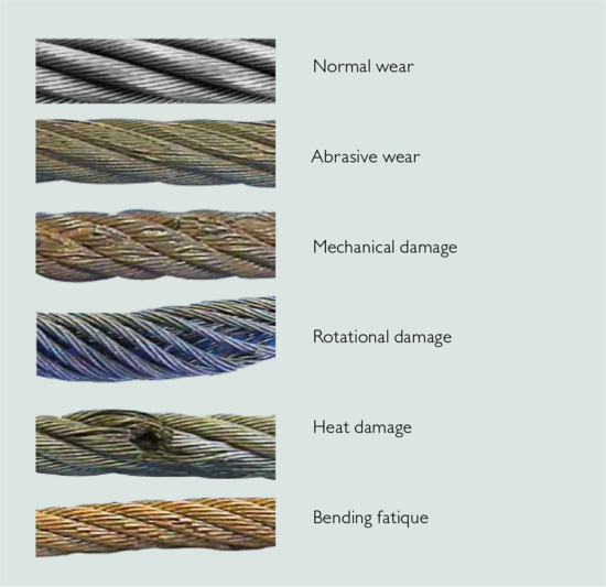 Fantastic Crane Wire Rope Damage Photo - Electrical Circuit Diagram ...