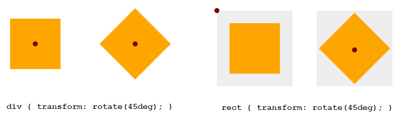 Animating SVG with CSS and SMIL (FULL VERSION)