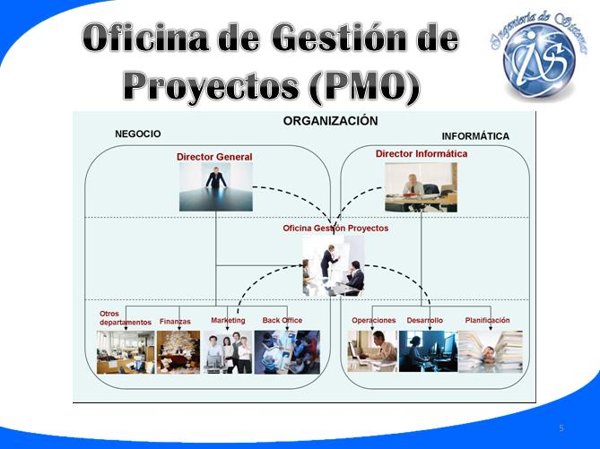Oficina de gesti n de proyectos for Oficina de proyectos