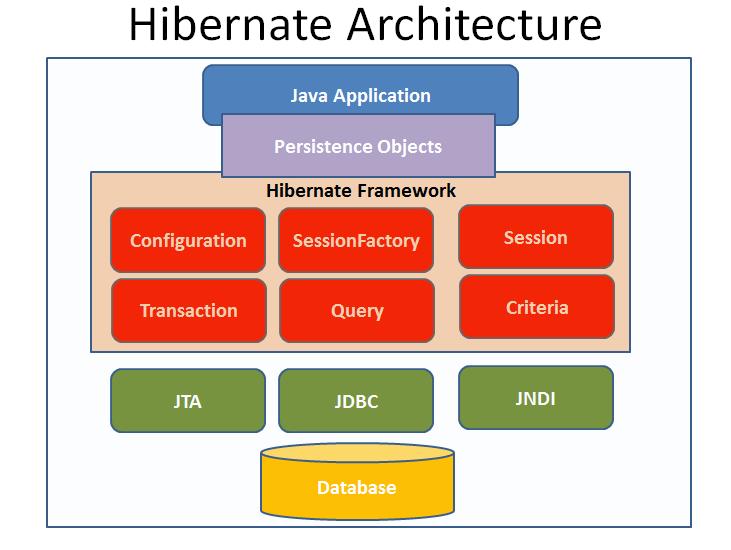 Spring framework tutorial by stanislav oaserele for Spring 4 architecture diagram
