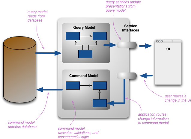 Microservices in Node js using Event Sourcing and CQRS