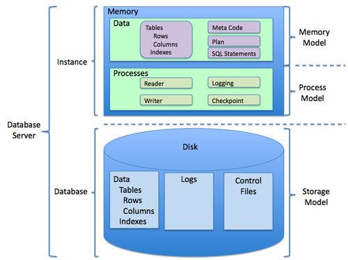 General Relational Database Structure