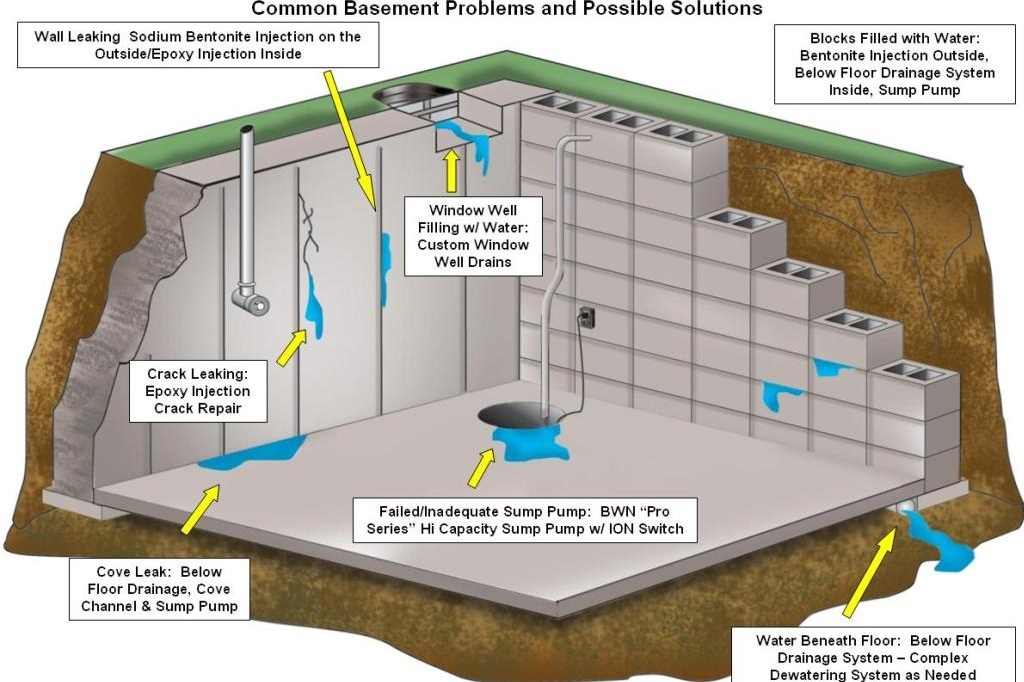 Basement Finishing Pros
