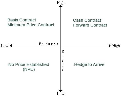 Advantages of trading futures vs options