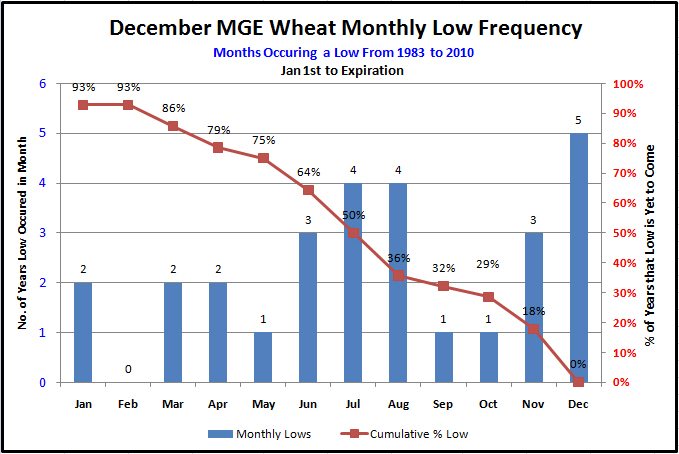 WheatDec2009MonthlyLows