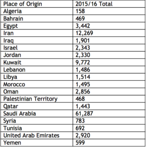 Middle East students who studied at USA in 2015/2016 (IIE)