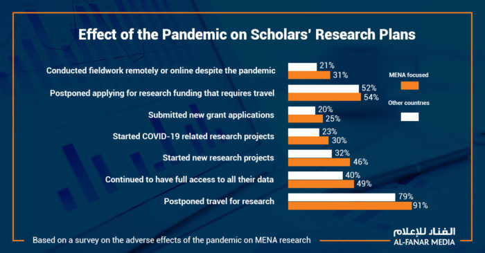 Less than one-third of MENA-focused scholars were able to conduct their fieldwork remotely, a survey found (Graphic by Nasser Zawk).