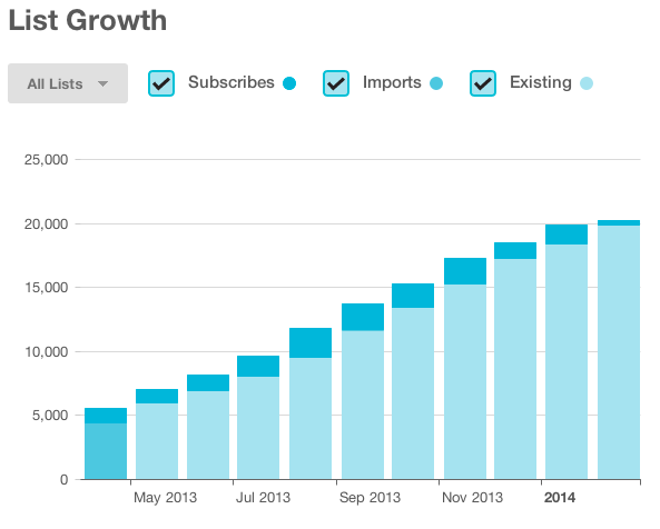 Andrew Chen's email list growth after adding email collection