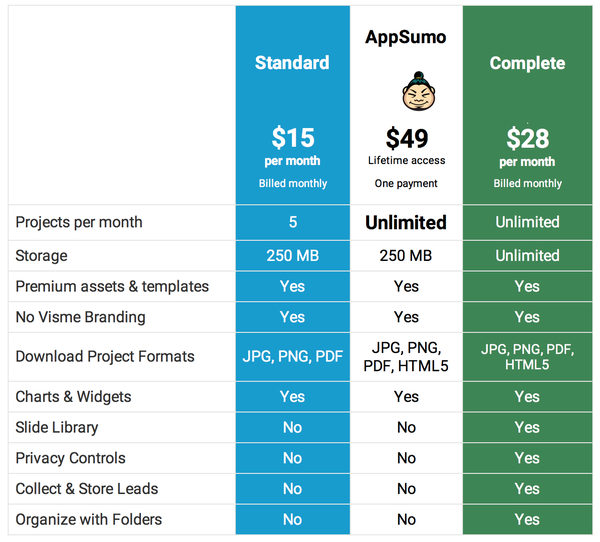 Lifetime Access to Visme's AppSumo Plan