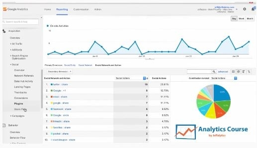 Lifetime Access to Google Analytics Course