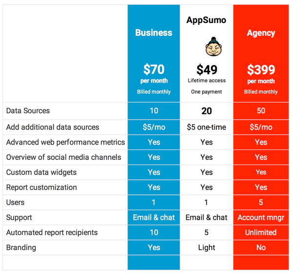 Lifetime Access to Whatagraph's AppSumo Plan