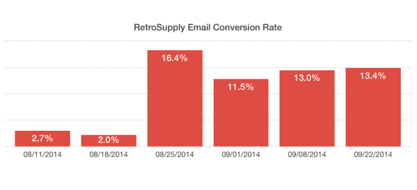 What happened with my conversion rate after using SumoMe