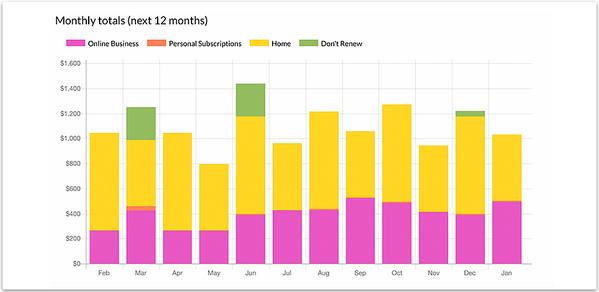 Get Lifetime Access to TrackMySub's Entrepreneur Unlimited Plan