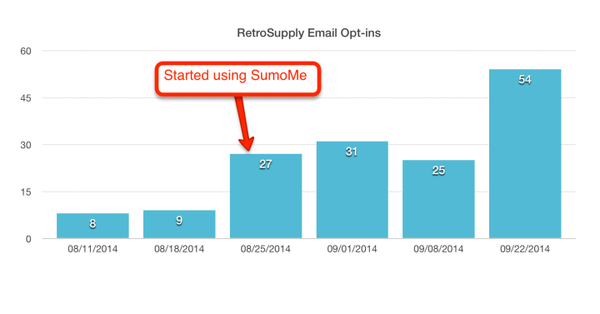 What SumoMe did with my email list