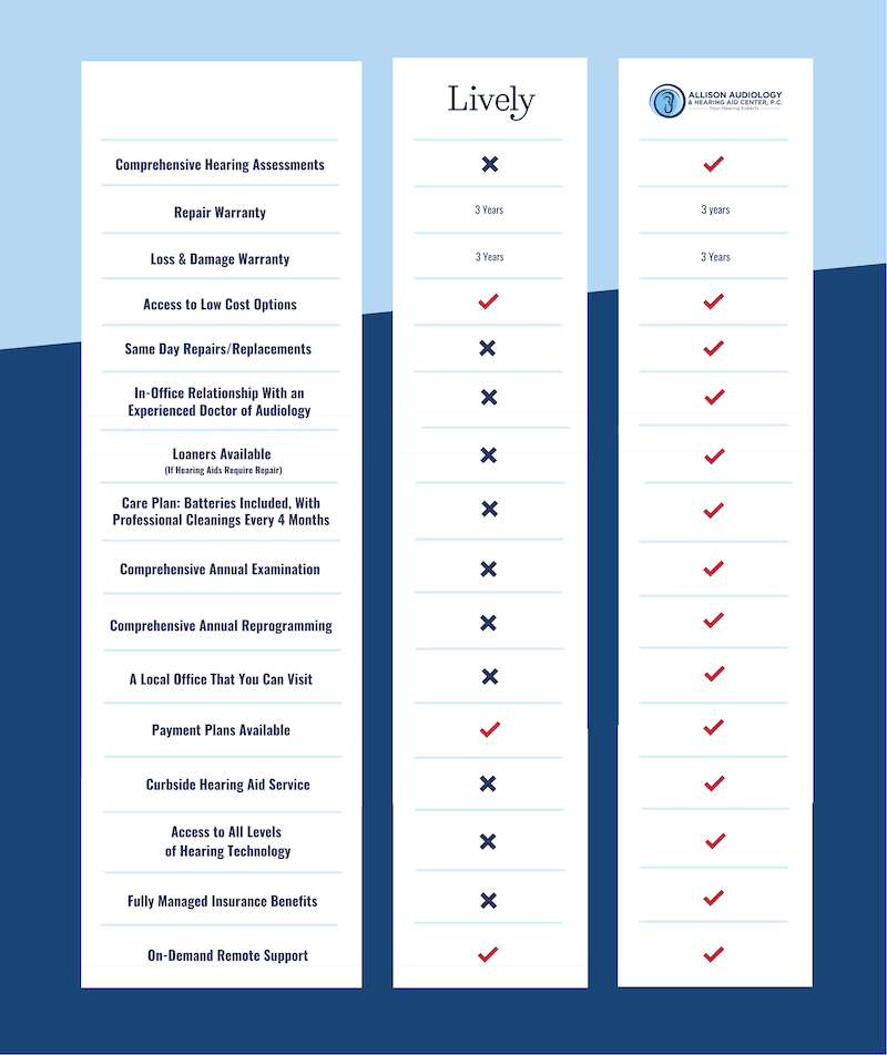 a comparison of two hearing aid products