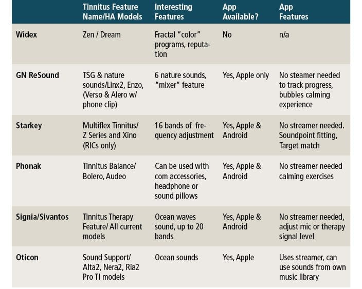 How Long Do Hearing Aids Last - Which Brands Last Longest