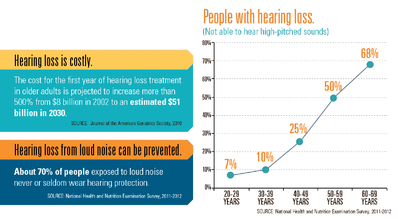 How Do I Know if I Suffer from Noise Induced Hearing Loss