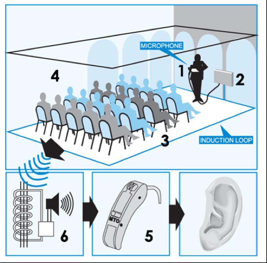 Hearing loop 2