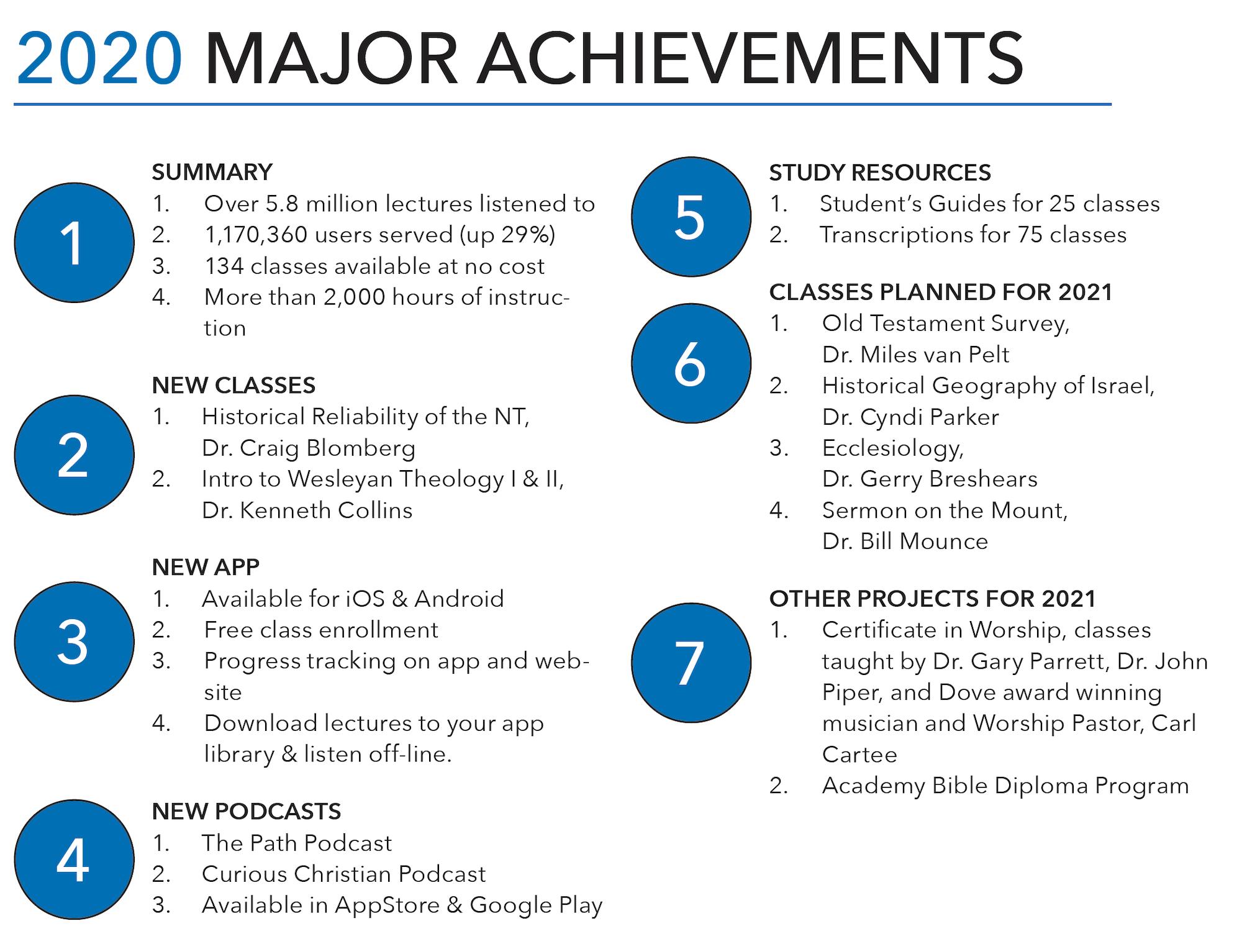 2020 Major Achievements