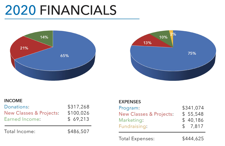 2020 Financials