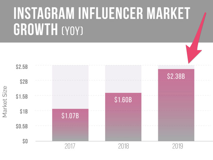 instagram-influencer-growth-neil-patel