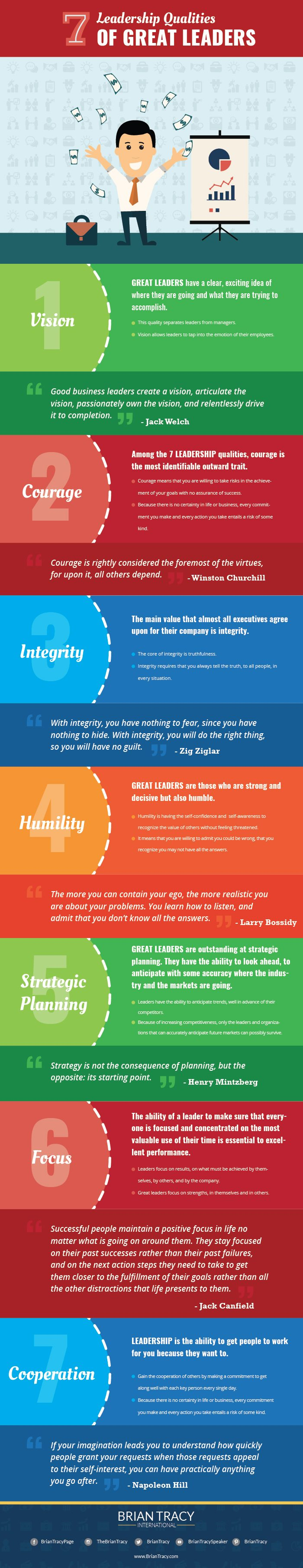 Leadership Qualities  Characteristics Of Good Leaders  Brian Tracy  Leadership Qualities Of Great Leaders Infographic