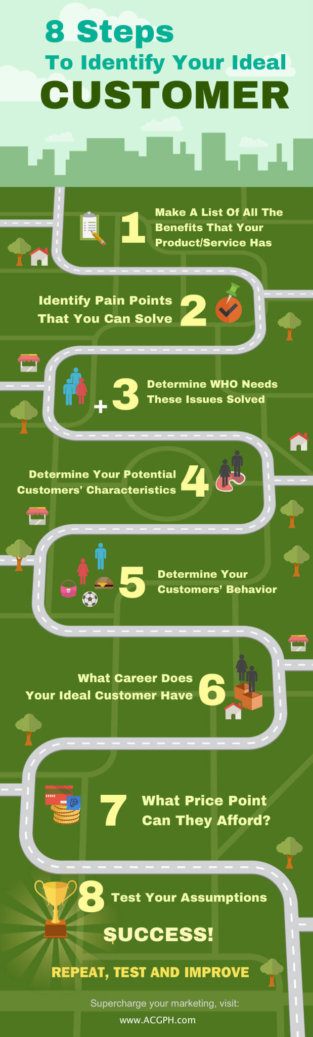 8-Steps-To-Identify-Your-Ideal-Customer