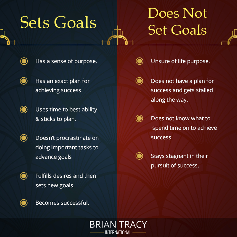 a grid shows effect of setting smart goals compared to not setting them