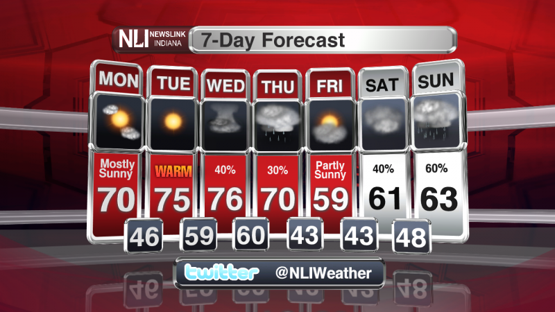 Warm weather will continue, as rain chances start to increase.