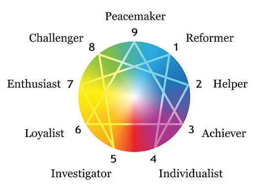 Enneagram - What is it all about?