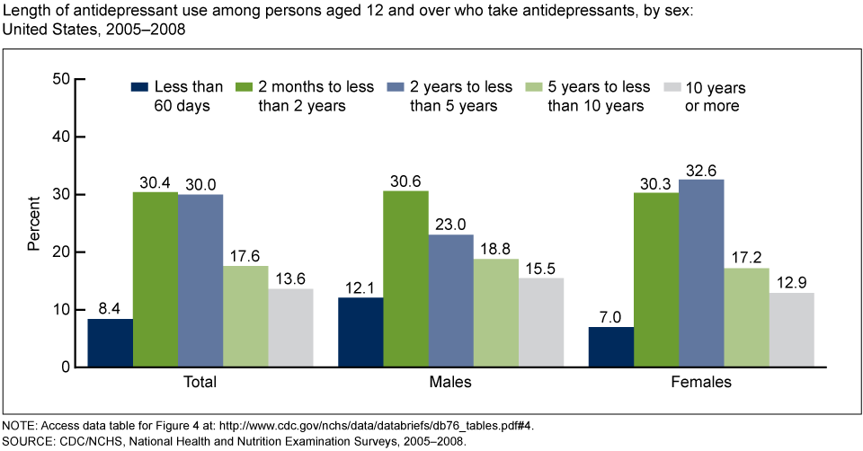 A lot of Americans are on antidepressants. Our whole system is depressing