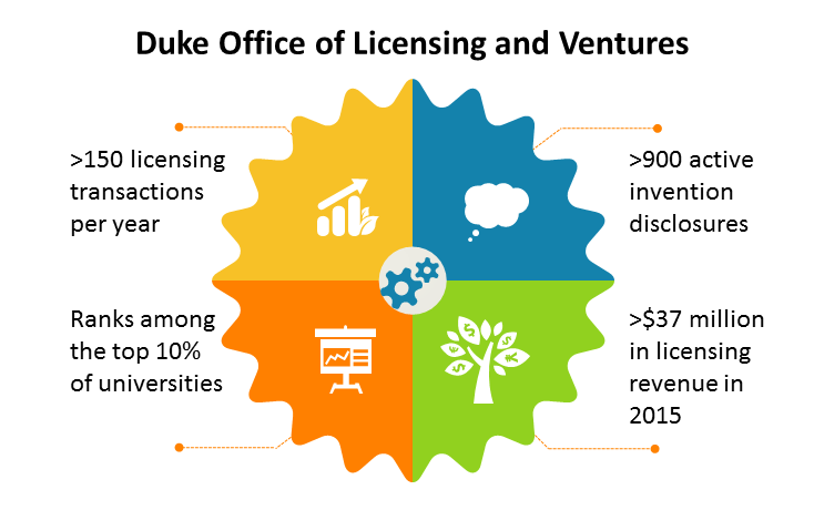 The University's Office of Licensing and Ventures has more than tripled its transactions under Rose Ritts, who take over in 2006.