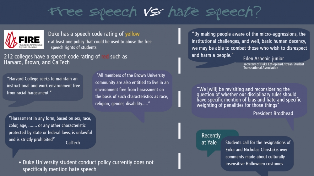 speech codes on college campuses example Many opponents of speech code usage on college campuses use the excuse that their speech is protected by the first amendment, and that it should not be infringe.