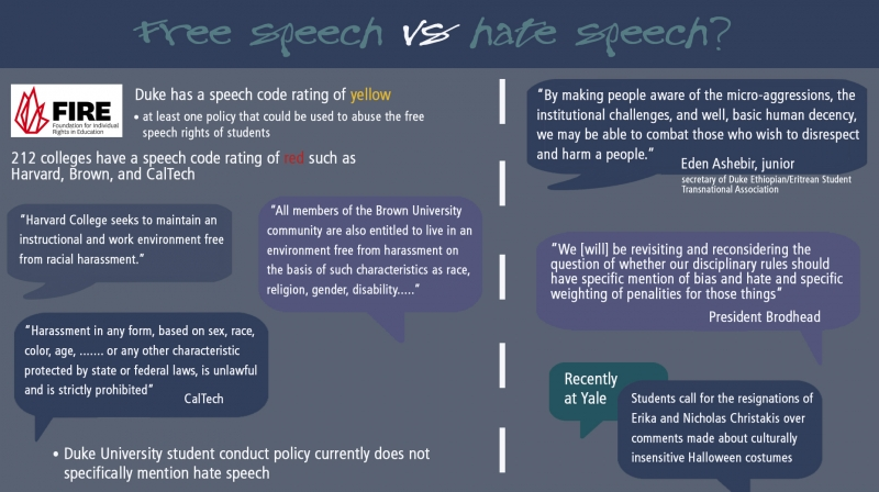 hate speech college campuses As a recent college who teach students to analyze and debate the most gut-wrenching ideas without hate free speech on campus.